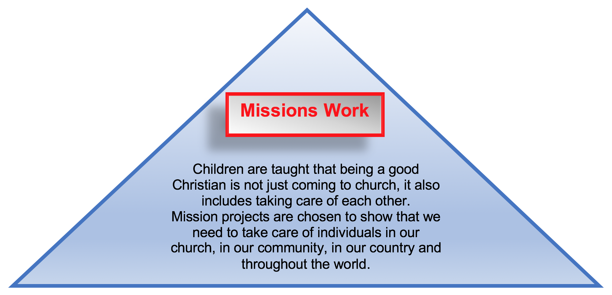 Pioneer Club Mission Work